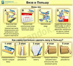 получить визу в Польшу самостоятельно