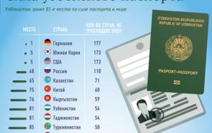 Безвизовые страны для граждан Узбекистана в 2021 году
